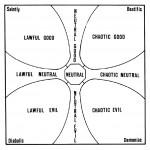 Alignment Chart