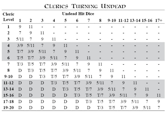 clerics-turning-undead