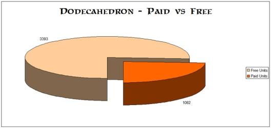 Paid vs Free Downloads