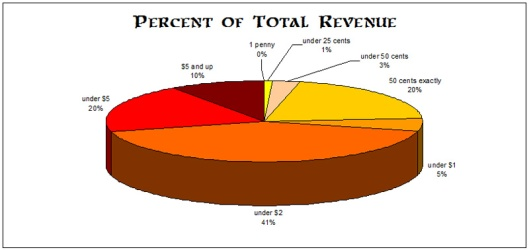 Dodecahedron Revenue Breakdown
