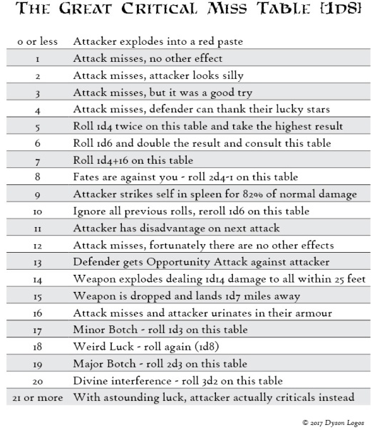 Critical Fails / Fumbles in 5e Combat | Dyson's Dodecahedron